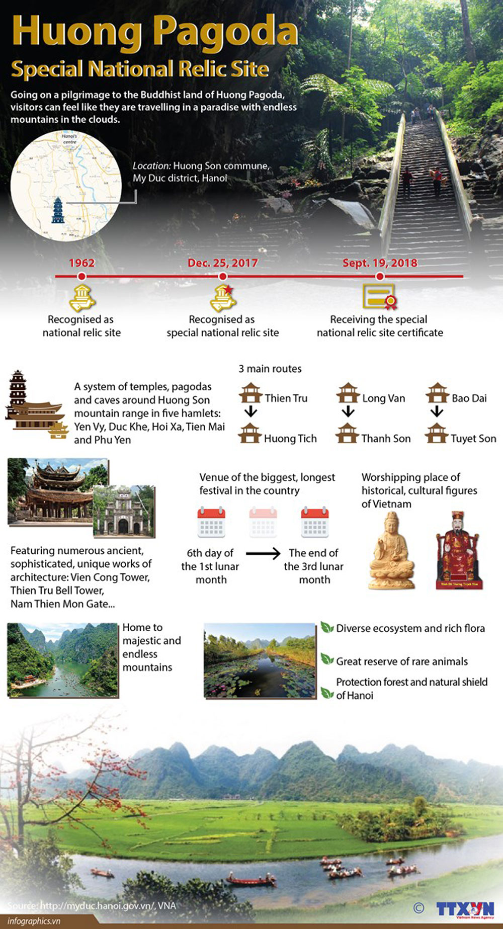 Huong Pagoda, Special National Relic Site, endless mountian, biggest longgest festival, ecosystem, cultural features