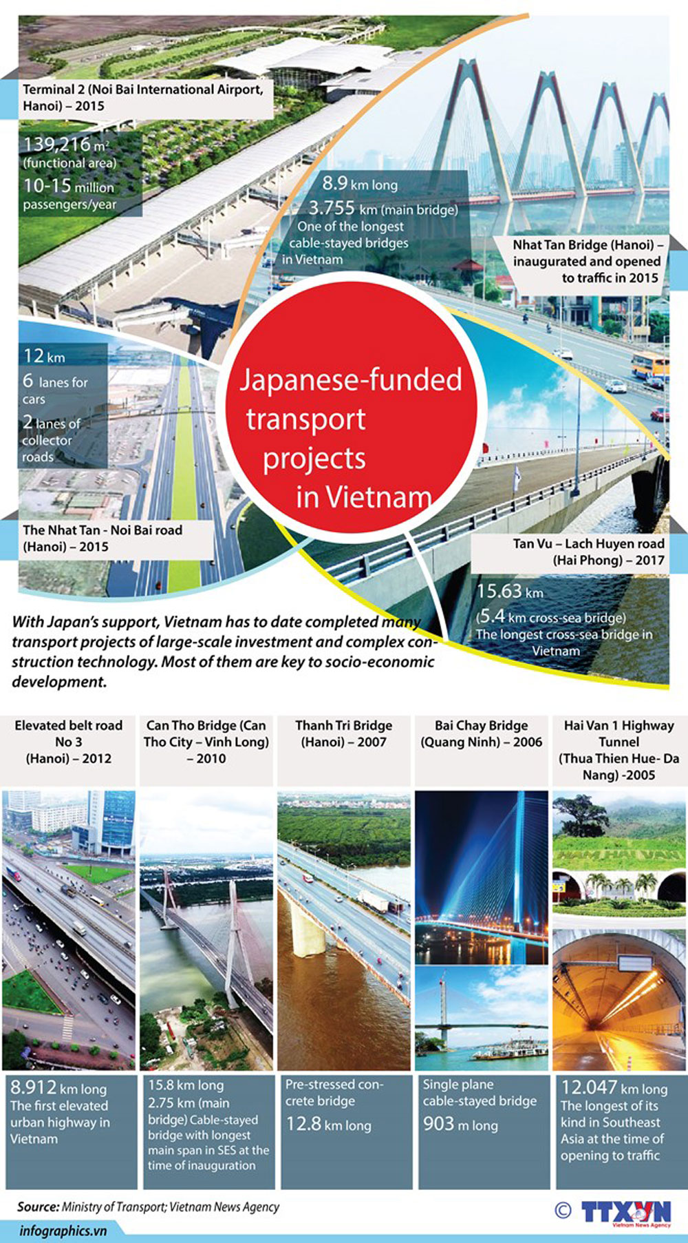 Japanese-funded, transport projects, Vietnam, Noi Bai International Airport, Nhat Tan bridge, Hai Van Highway Tunnel
