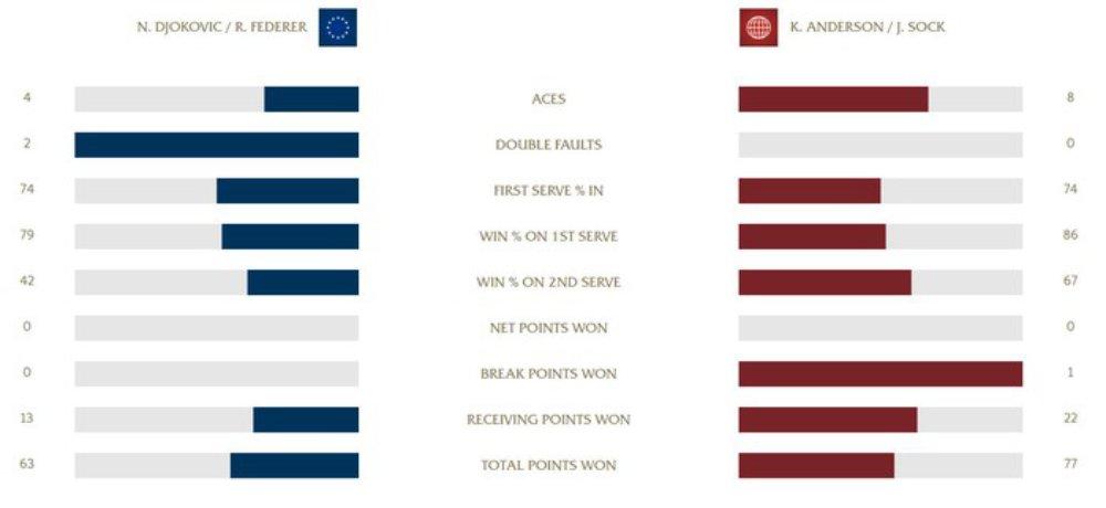 Federer và Djokovic thua ngược trong lần đầu thi đấu đánh đôi