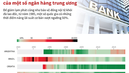 Lãi suất cơ bản của một số ngân hàng trung ương