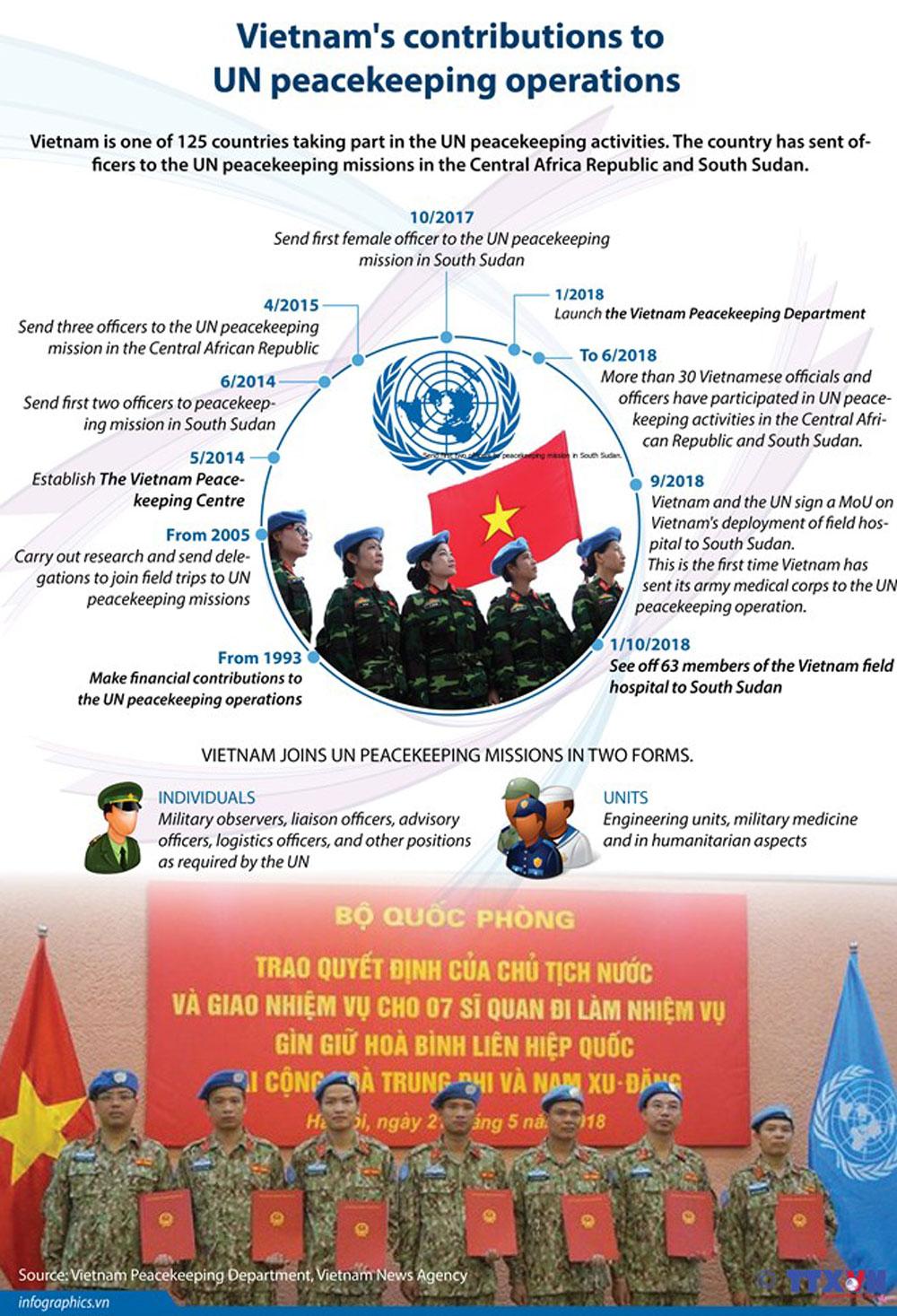 Vietnam's contributions, UN peacekeeping operations, peacekeeping mission, field trip, military medicine, humanitarian aspect