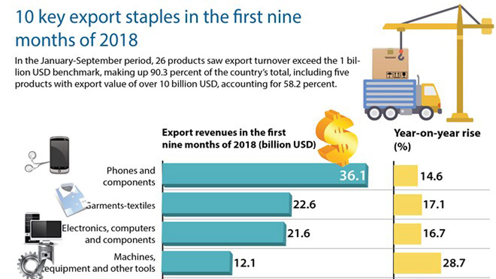 10 key export staples in the first nine months of 2018