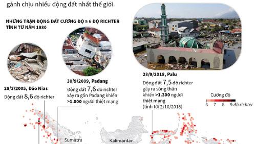 Những trận động đất lớn tại Indonesia