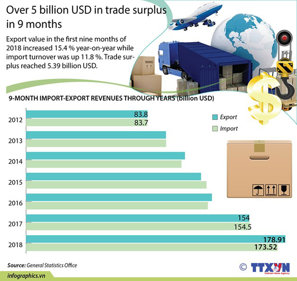 Trade surplus, 9 months, export value, import turnover, economic growth, growth rate, development process
