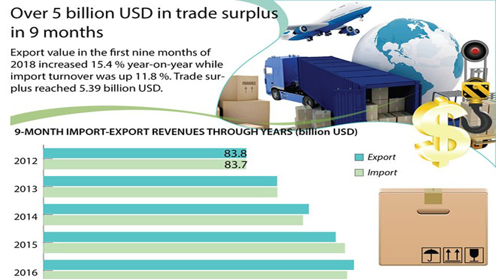 Over 5 billion USD in trade surplus in 9 months