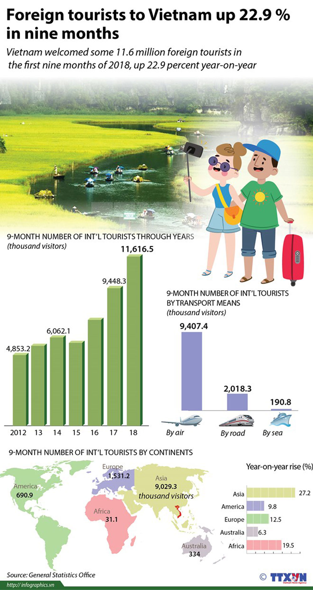 Foreign tourists, Vietnam, nine months, popular destination, year on year increase, economic sector