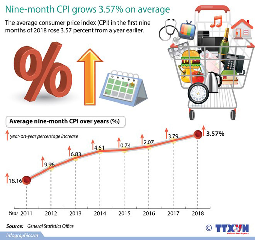 Nine-month, CPI, average growth rate, consumer price index, nine months