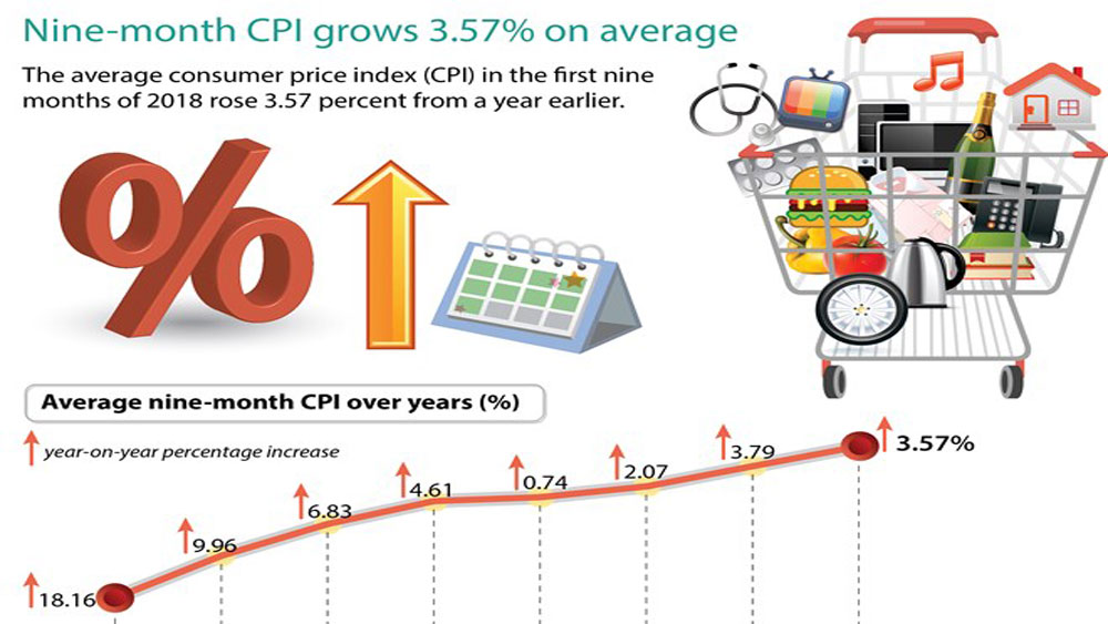 Nine-month CPI grows 3.57 percent on average