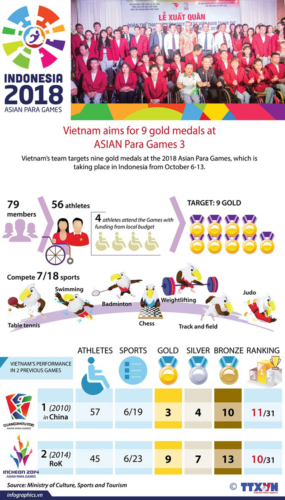 Vietnam,  gold medals, ASIAN Para Games, Indonesia, good ranking, outstanding performance