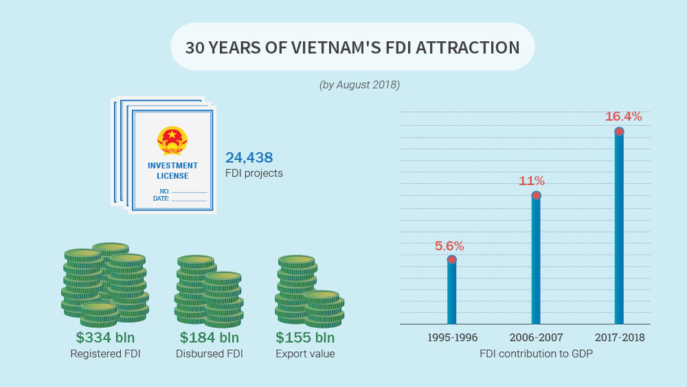 Impact of FDI projects Vietnam over 30 years