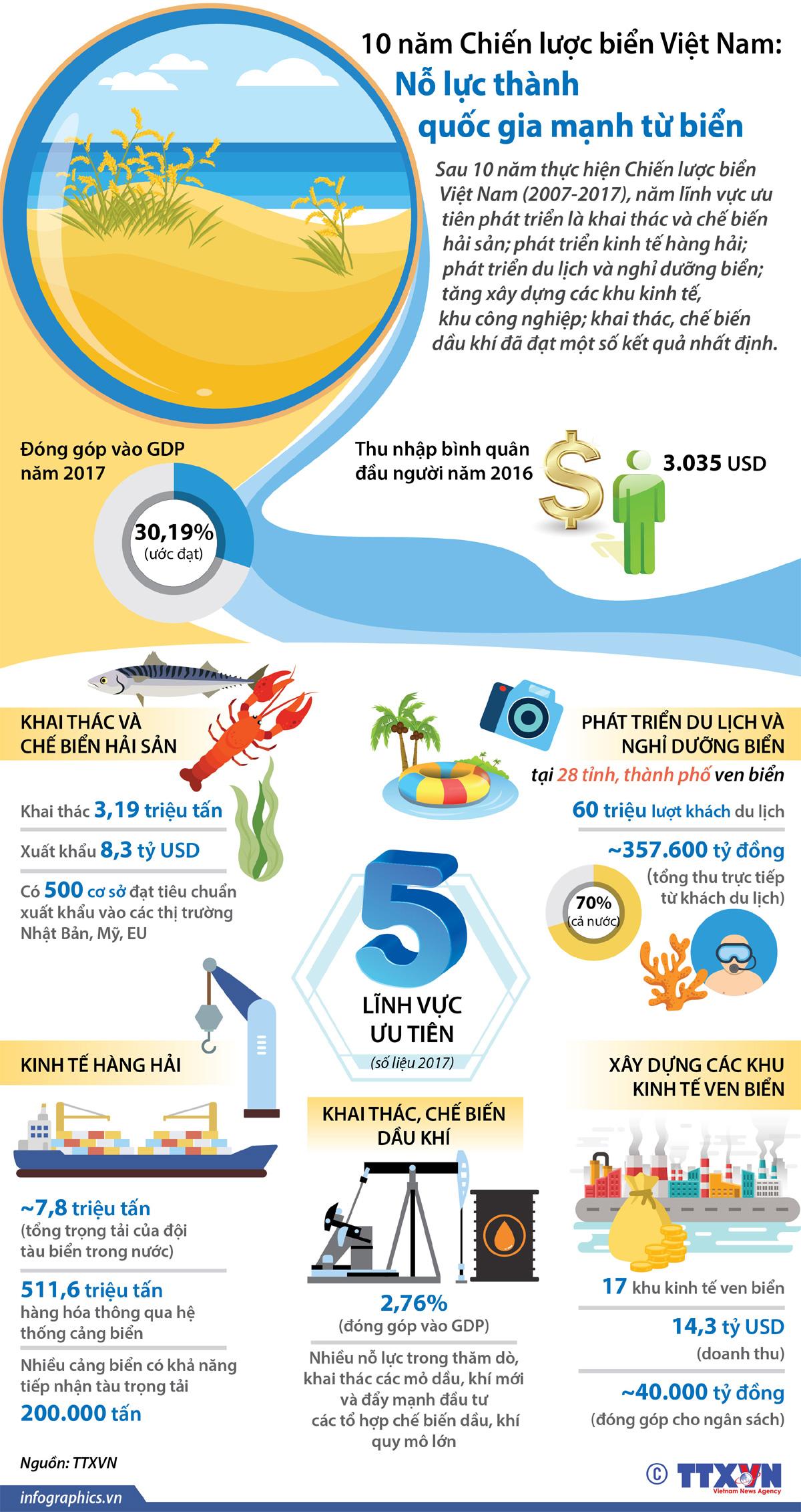 Chiến lược biển Việt Nam, Nỗ lực, quốc gia mạnh từ biển, khai thác và chế biến hải sản, phát triển kinh tế, phát triển du lịch, nghỉ dưỡng