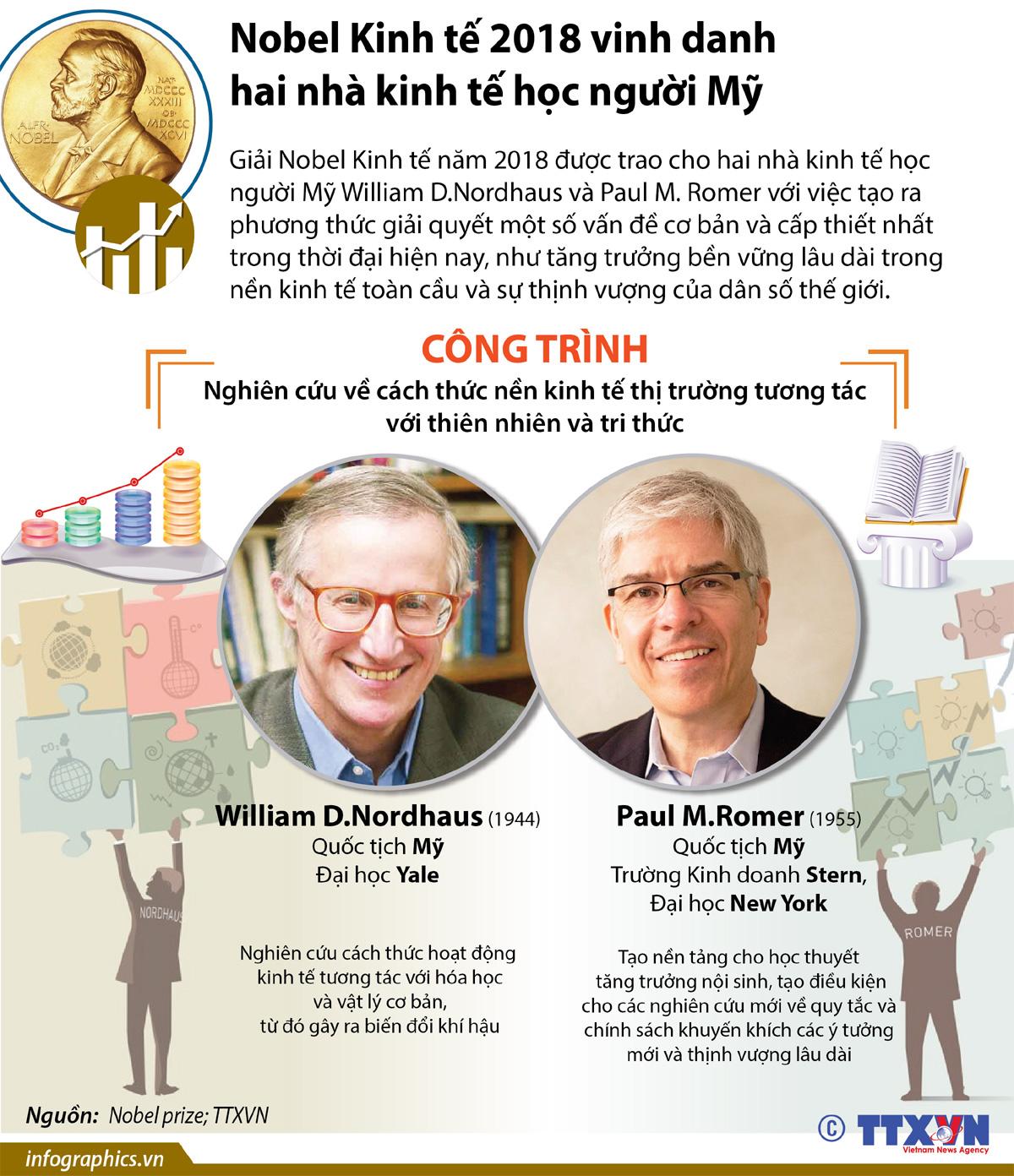 Nobel Kinh tế, William D.Nordhaus, Paul M. Romer, Giải Nobel, Nhà kinh tế học, tin tức mới nhất, tin tức 24h, tin tức thời sự, Infographics