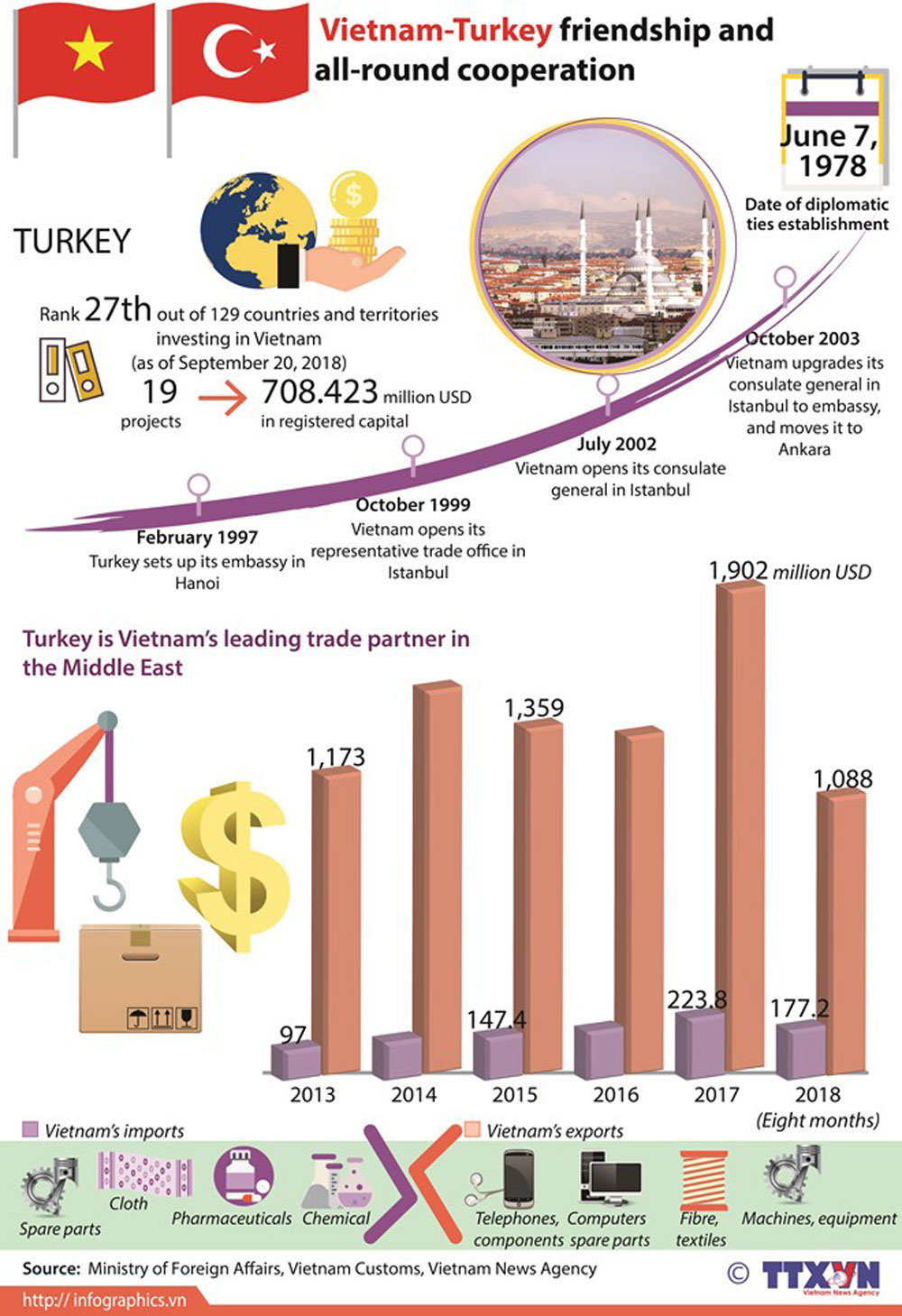 Vietnam-Turkey friendship, all-round cooperation, leading trade partner, countries and territories
