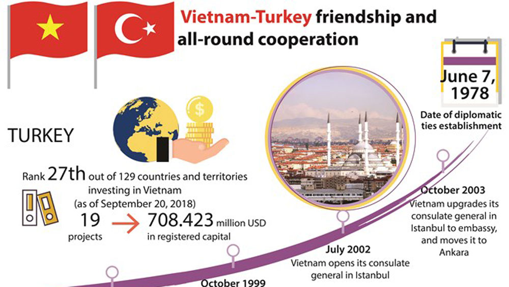 Vietnam-Turkey friendship and all-round cooperation