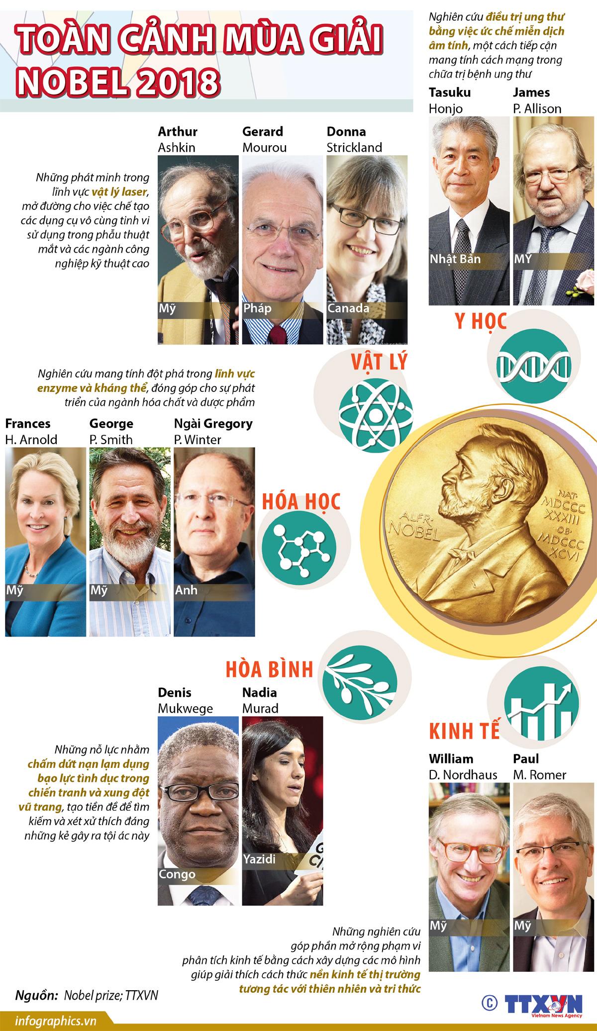 Nobel Y học, Nobel Vật lý, Nobel Hóa học, Nobel Kinh tế, Nobel Hòa bình