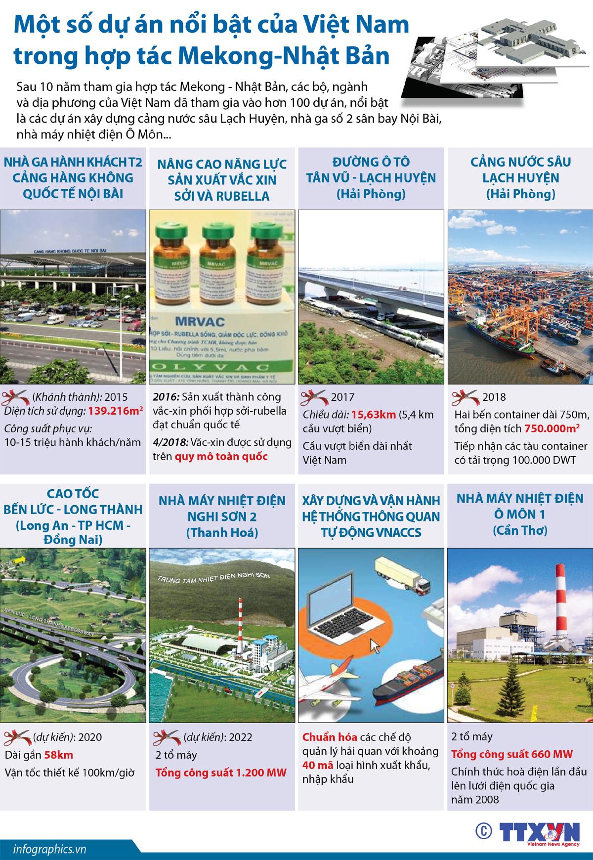 dự án, Việt Nam, hợp tác Mekong-Nhật Bản, sân bay Nội Bài, nhà máy nhiệt điện Ô Môn