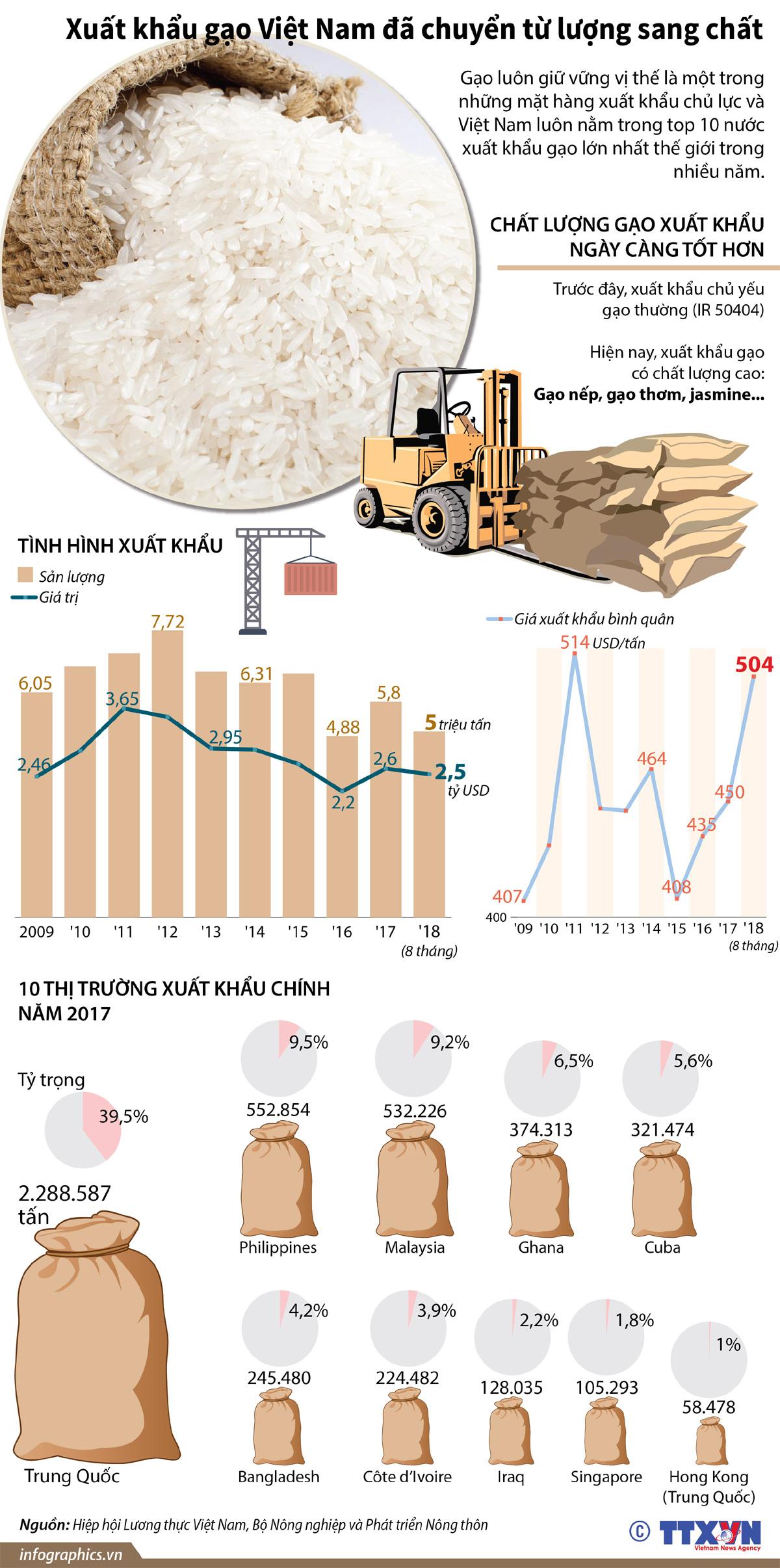 Xuất khẩu gạo, Việt Nam, chất lượng