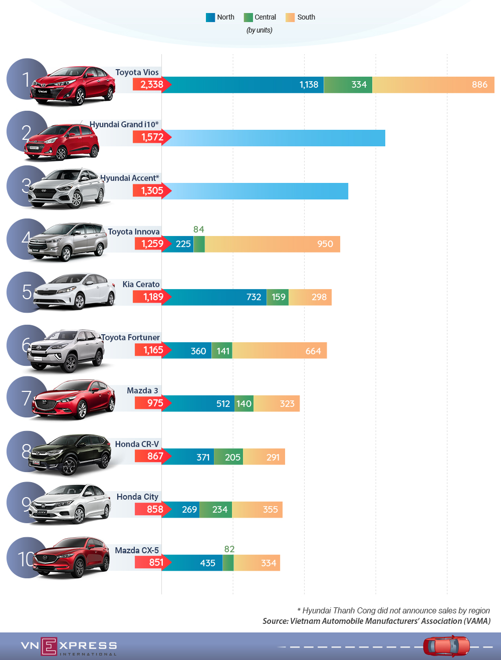 Best-selling cars, September, Kia Morning, drops out, Hyundai cars, popular cars,  Toyota's Vios