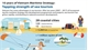 10 years of Vietnam Maritime Strategy: tapping strength of sea tourism