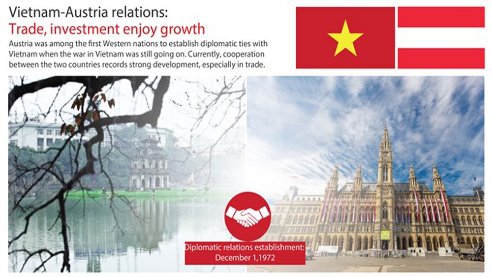 Vietnam-Austria relations: Trade, investment enjoy growth