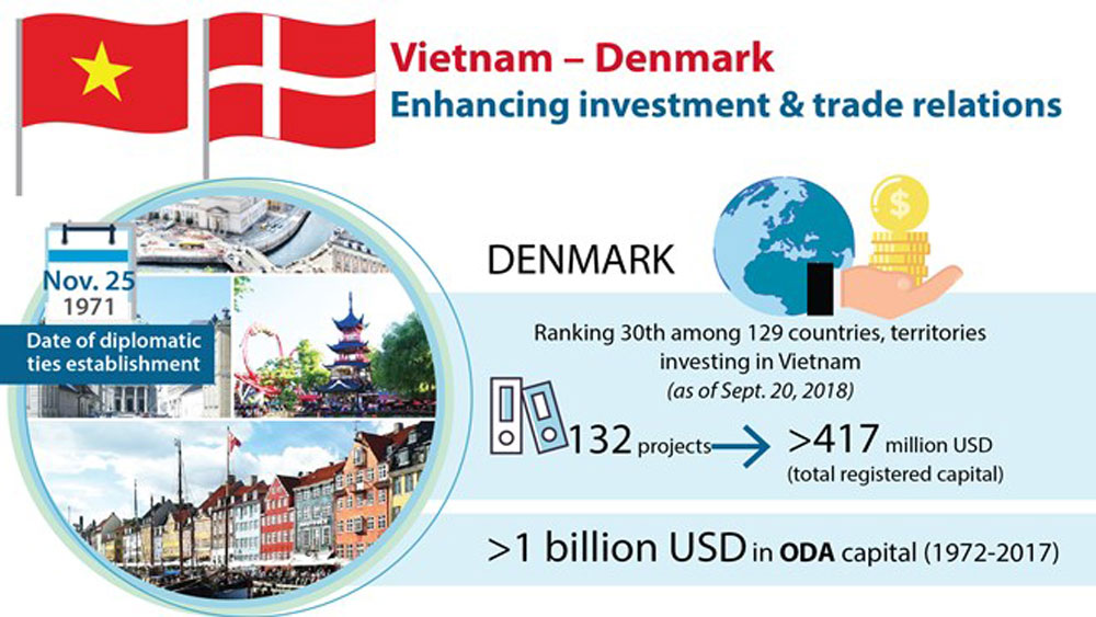 Vietnam – Denmark: Enhancing investment & trade relations
