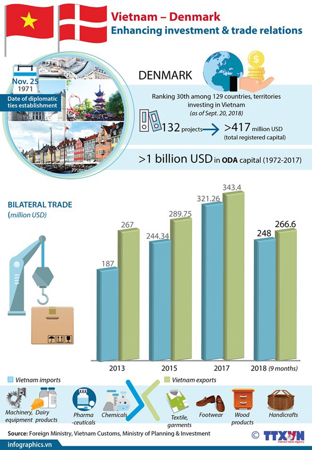 Vietnam – Denmark, investment and trade relations, bilateral trade, diplomatic ties, Vietnam imports