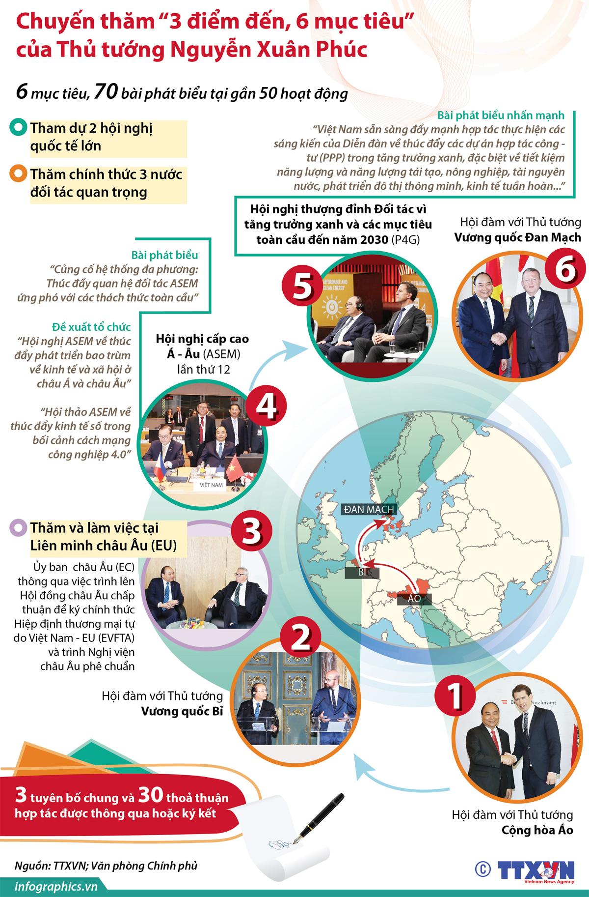Máy tihs, Thủ tướng Nguyễn Xuân Phúc, Thủ tướng thăm châu Âu, Chuyến thăm
