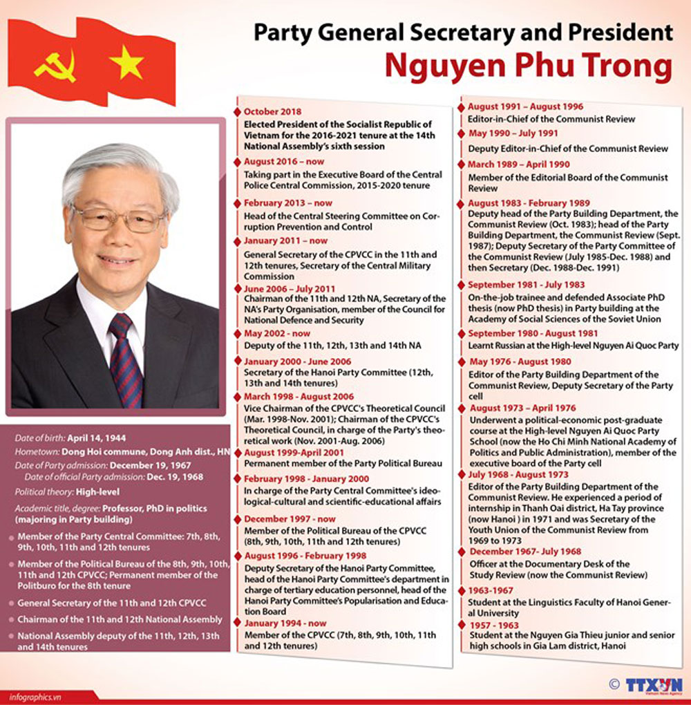 Biography, Party General Secretary, President Nguyen Phu Trong, sixth session
