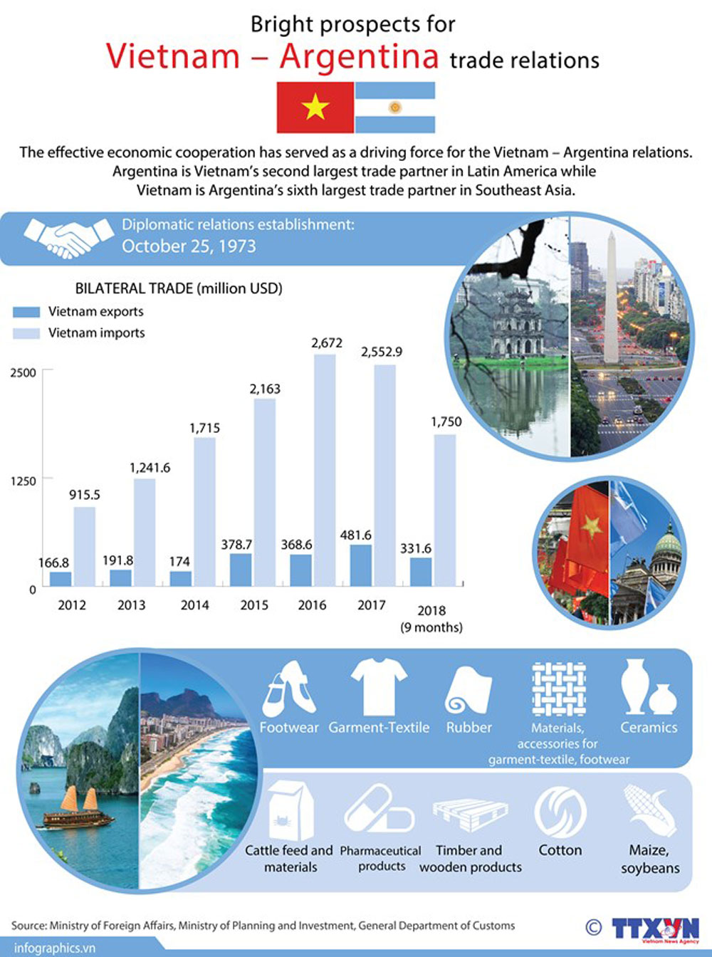 Bright prospects, Vietnam – Argentina, trade relations, effective economic cooperation, driving force, largest trade partner