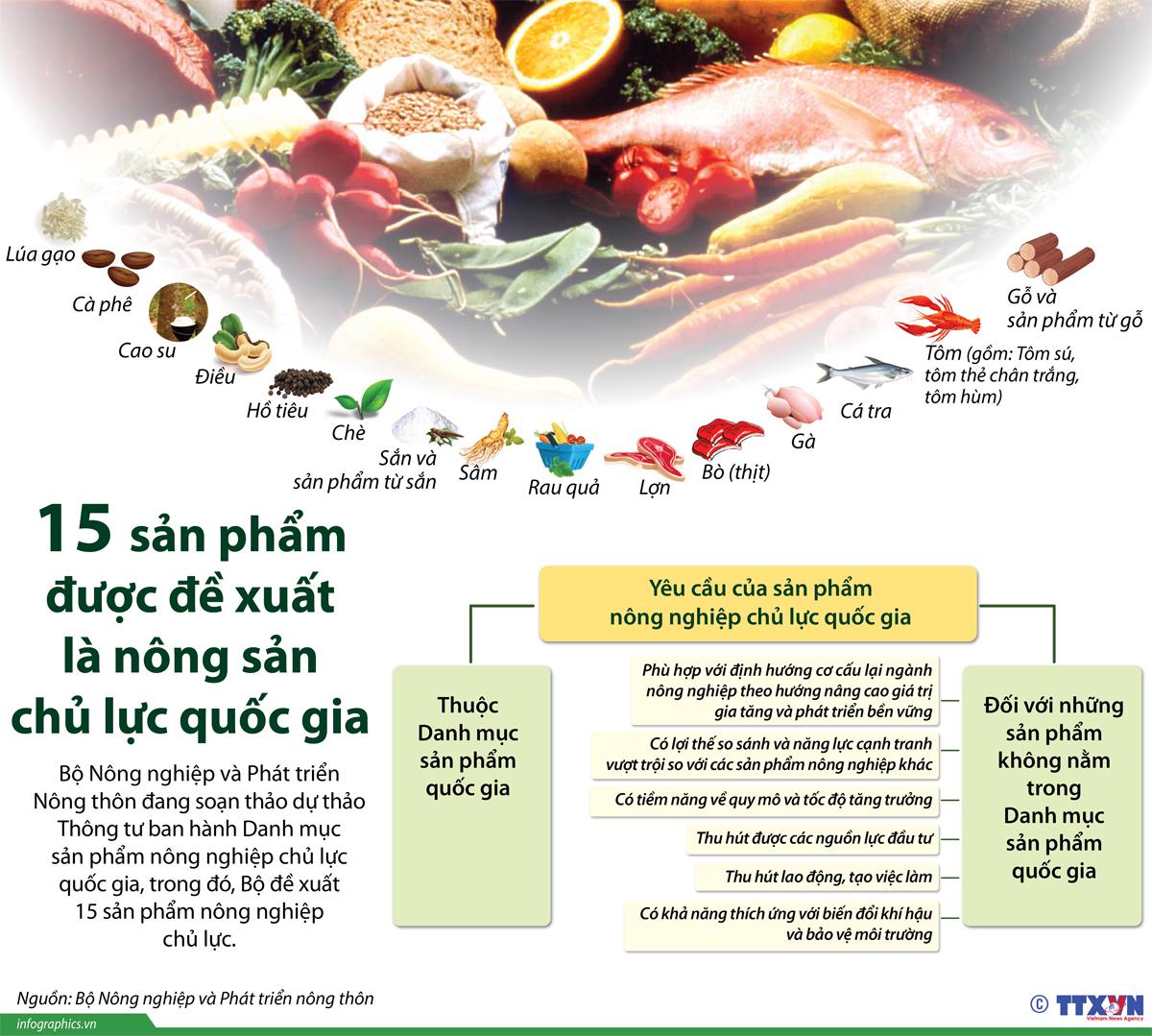 Nông sản, Thực phẩm sạch, Sản phẩm quốc gia, Danh mục sản phẩm, nông nghiệp chủ lực