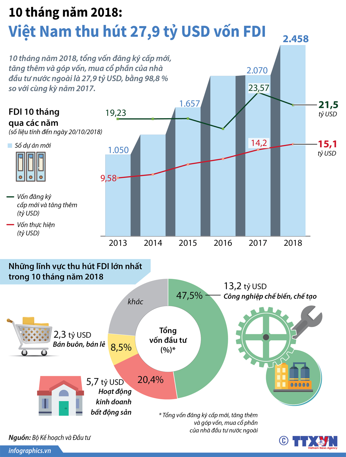 Việc làm, Infographics, Tin đồ họa, Thông tin đồ họa, FDI, Vốn đầu tư trực tiếp nước ngoài