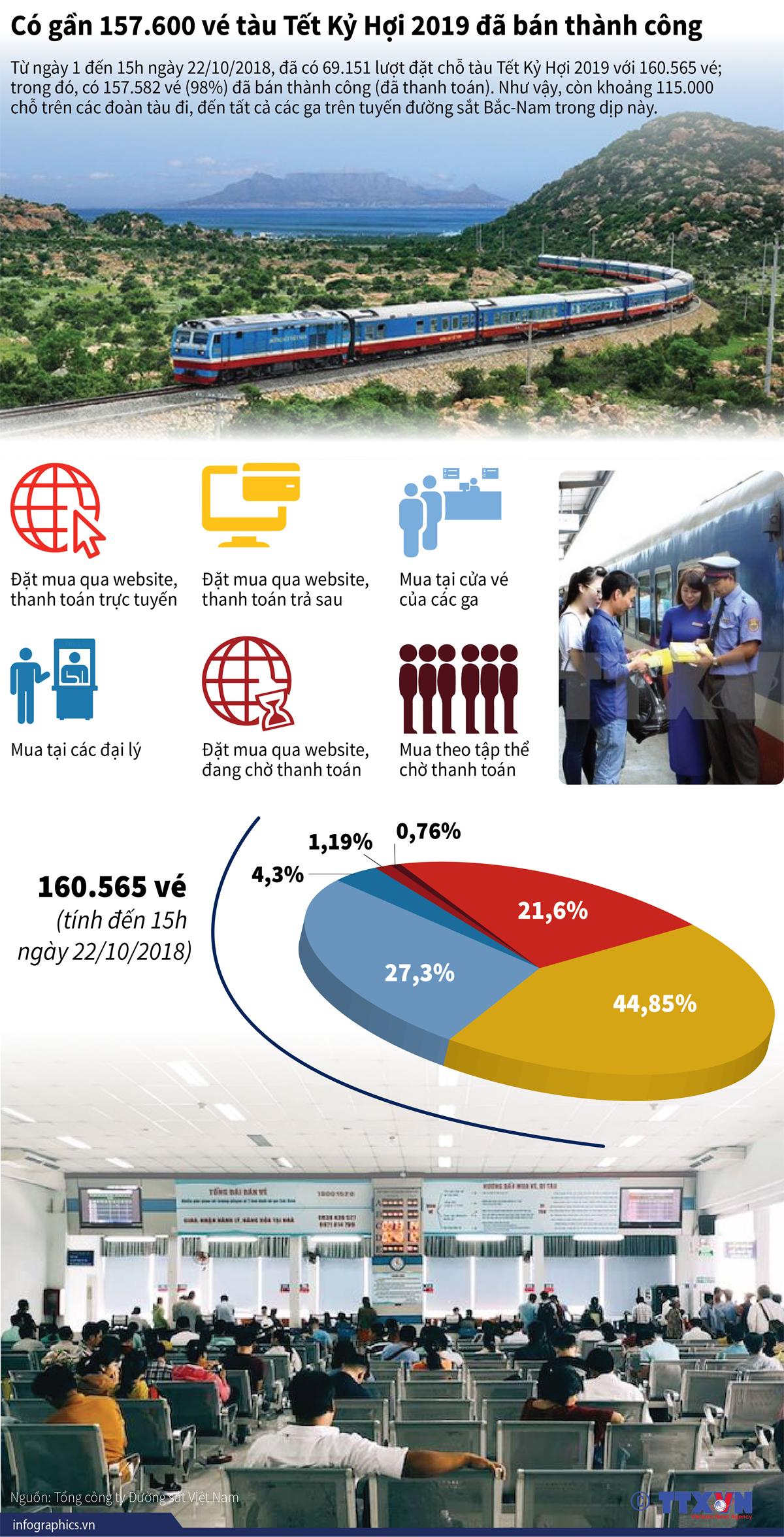 Vé tàu Tết, Infographics, Tết Kỷ Hợi 2019, Giao thông, Về quê, ăn Tết