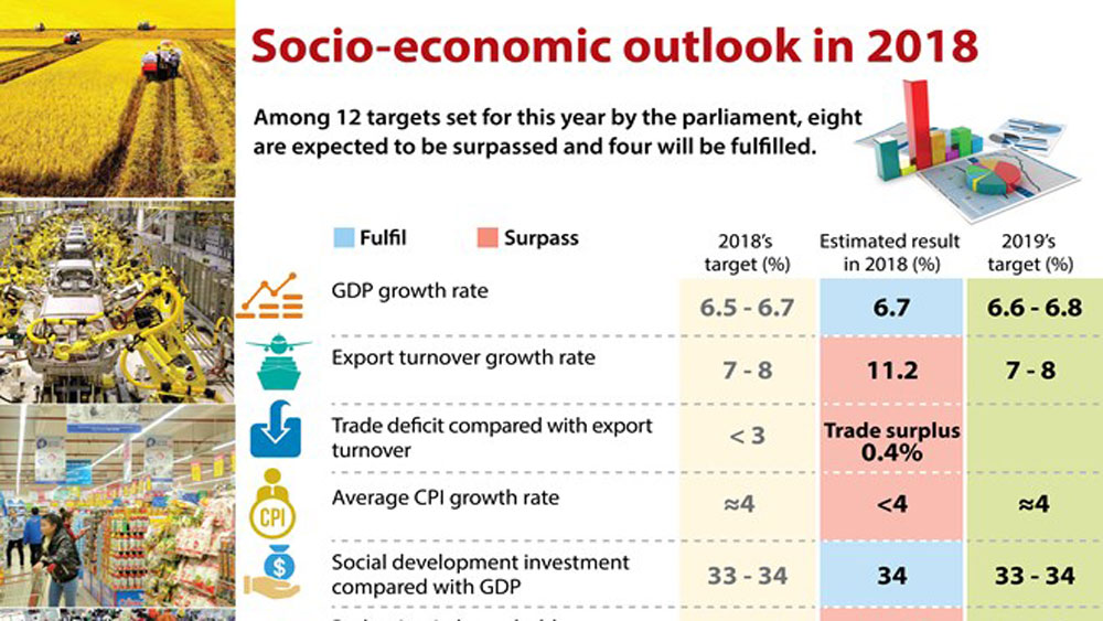 Socio-economic outlook in 2018
