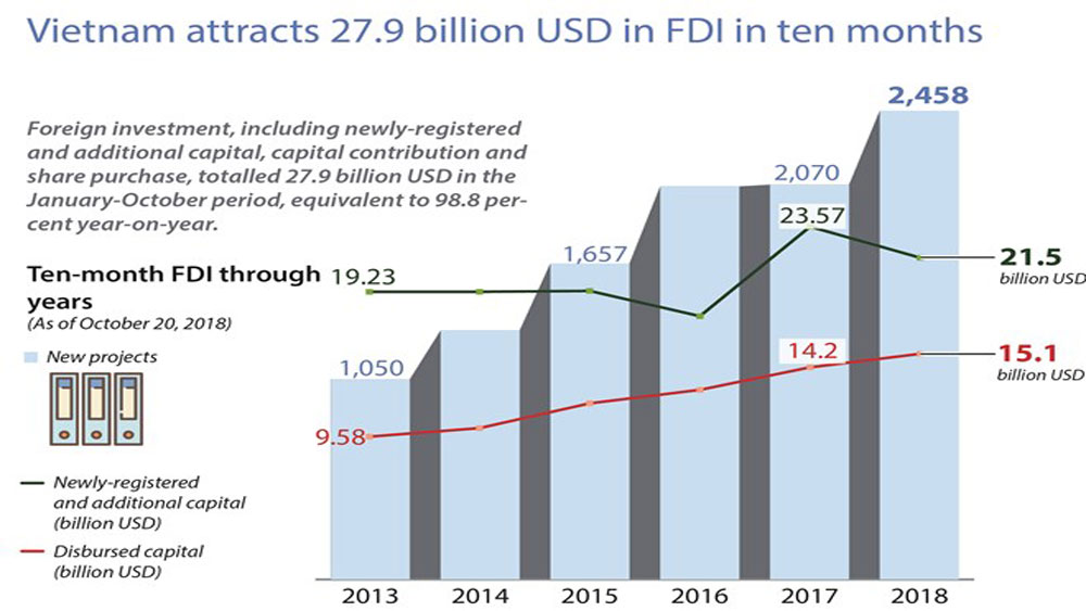 Vietnam attracts 27.9 billion USD in FDI in ten months