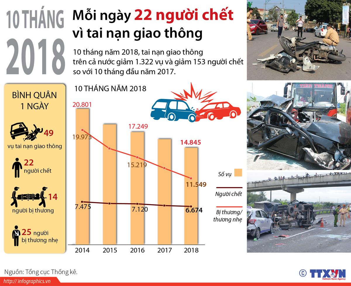 Xe ô tô, Tai nạn giao thông, ùn tắc giao thông, gây tai nạn