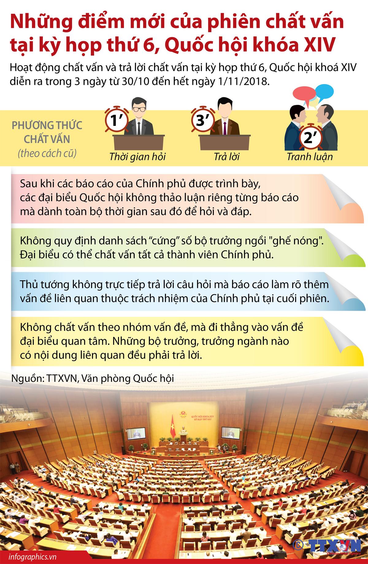 chính trị - ngoại giao, chất vấn, kỳ họp thứ 6, quốc hội khóa xiv