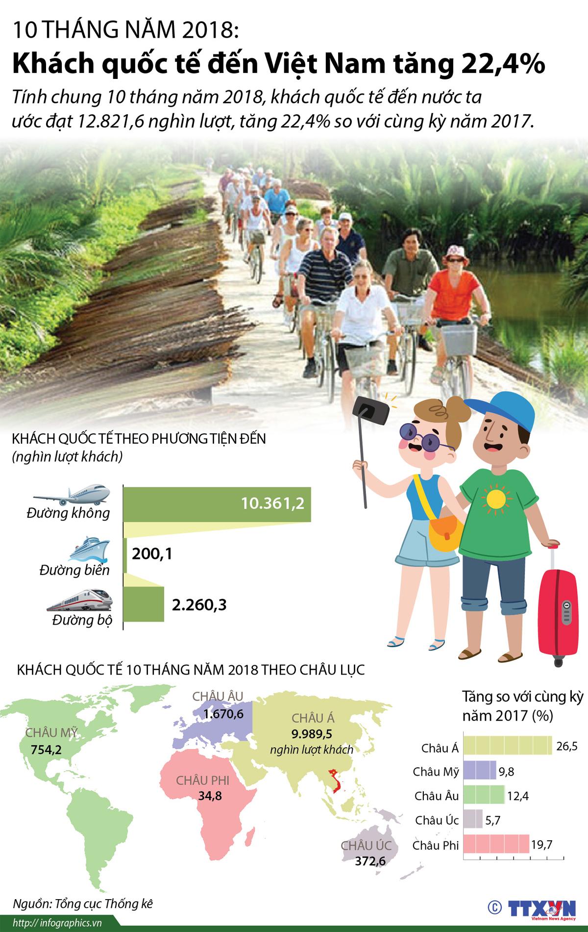 kinh tế-hội nhập, 10 tháng năm 2018, khách quốc, tế Việt Nam