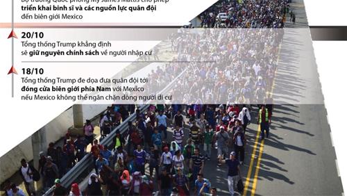 Khủng hoảng di cư ở biên giới phía Nam nước Mỹ