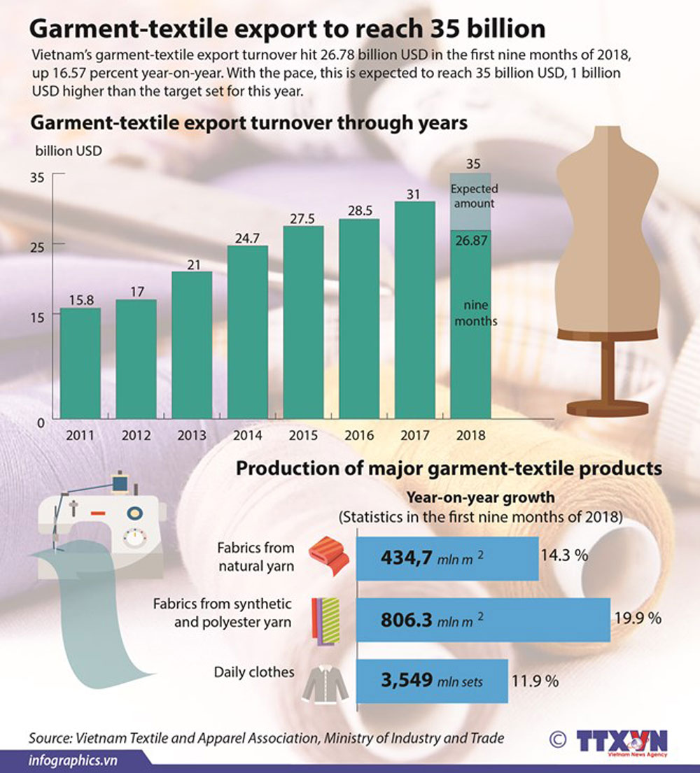 Garment-textile export, export turnover, 35 billion USD, economic sector, key sector, economic growth