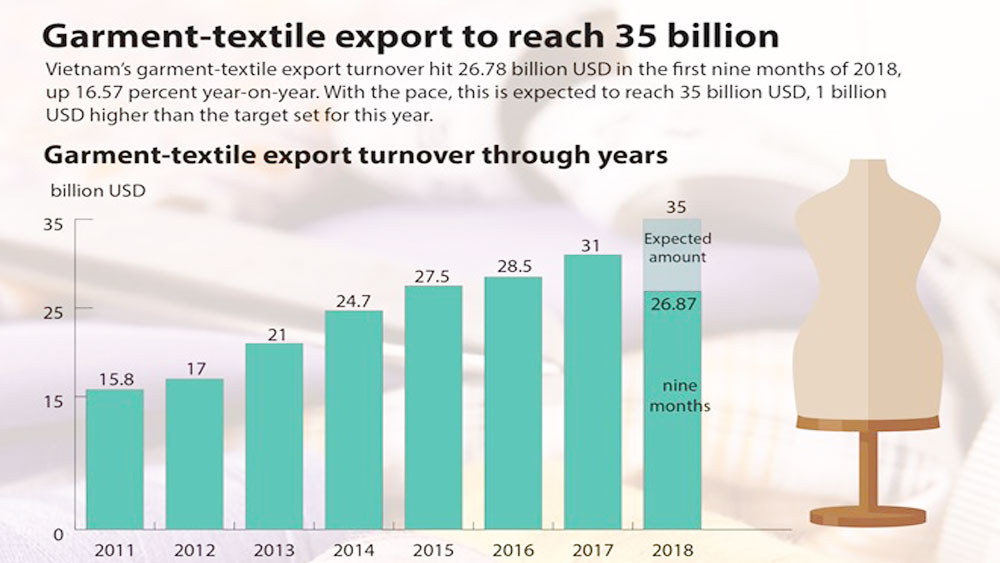 Garment-textile export to reach 35 billion USD