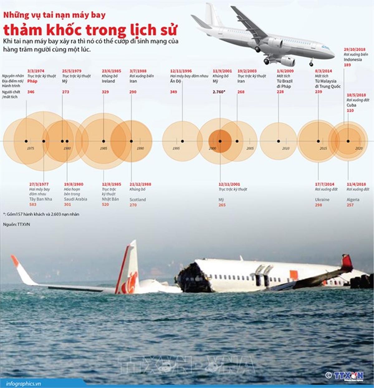 Máy bay, Máy bay rơi, Tai nạn, tai nạn máy bay, tai nạn thảm khốc