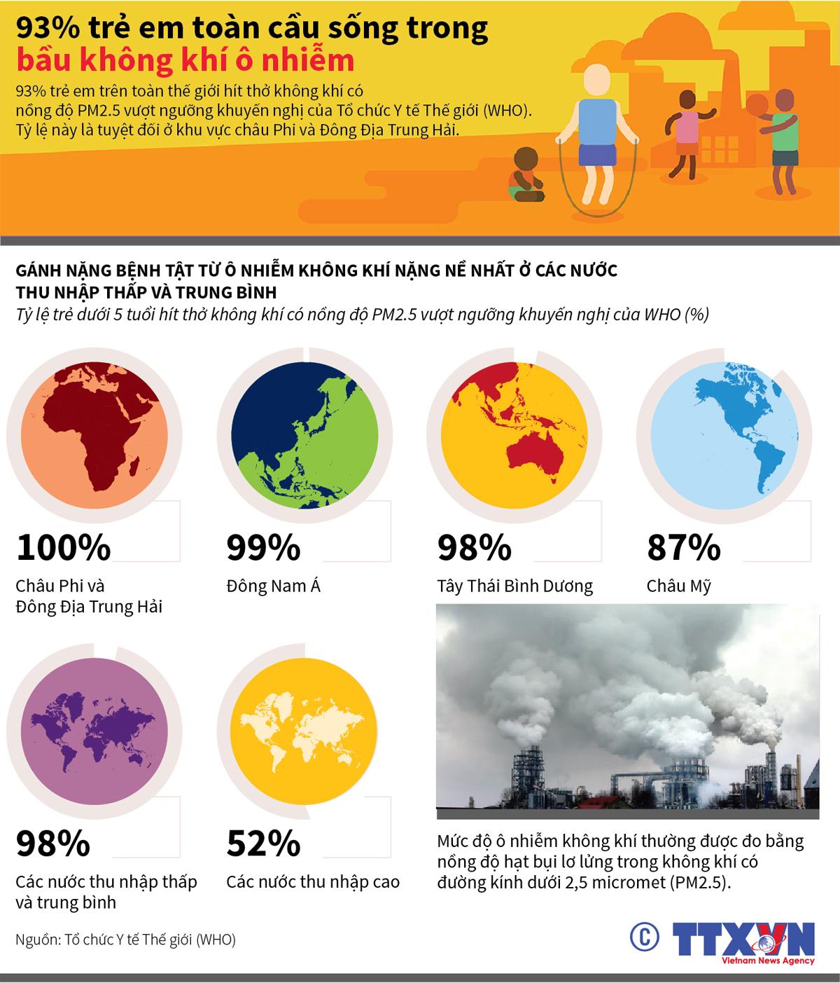 văn hóa-xã hội, trẻ em toàn cầu, không khí ô nhiễm, ô nhiễm môi trường