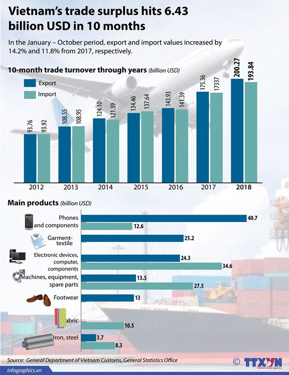 Vietnam, trade surplus, 10 months, main products, economic growth, export turnover