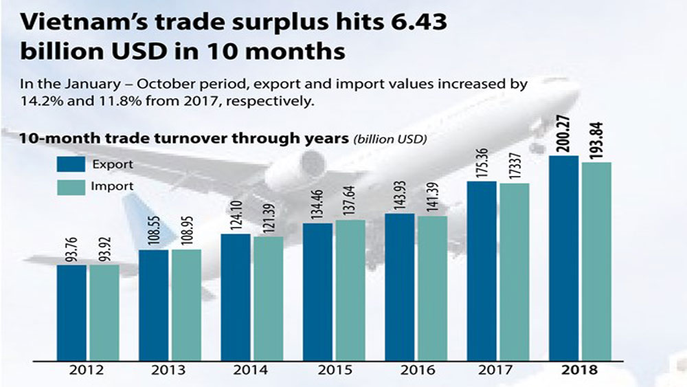 Vietnam's trade surplus hits 6.43 bln in 10 months