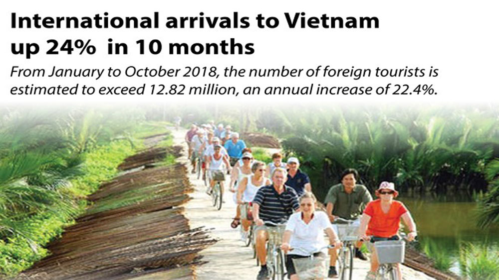 International arrivals to Vietnam up 24% in 10 months