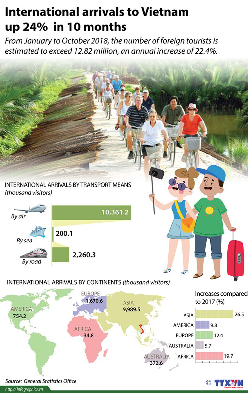 International arrivals, Vietnam, 10 months, foreign tourists, annual increase, transport means
