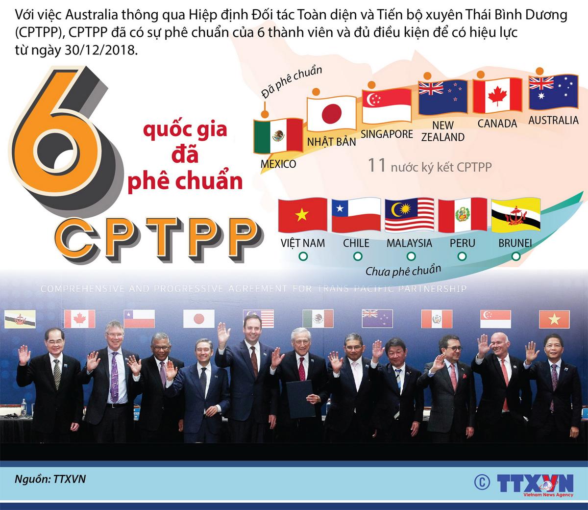 Hiệp định, Đối tác Toàn diện, xuyên Thái Bình Dương, CPTPP, Hiệp định CPTPP