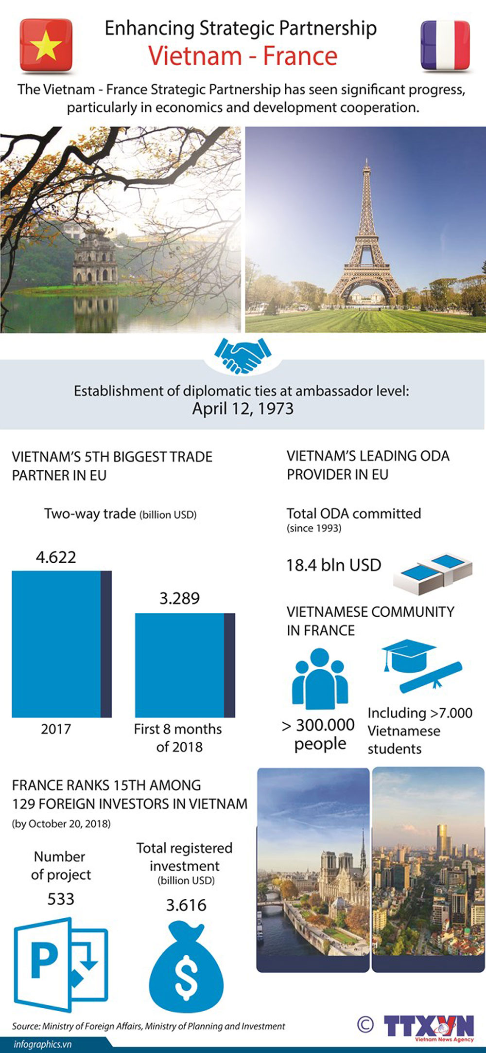 Vietnam – France, Strategic Partnership, significant progress, economic and development cooperation, diplomatic ties