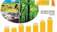 10 tháng năm 2018: Xuất khẩu nông lâm thủy sản tăng mạnh