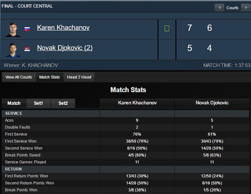 Djokovic, Khachanov, danh hiệu, Paris Masters